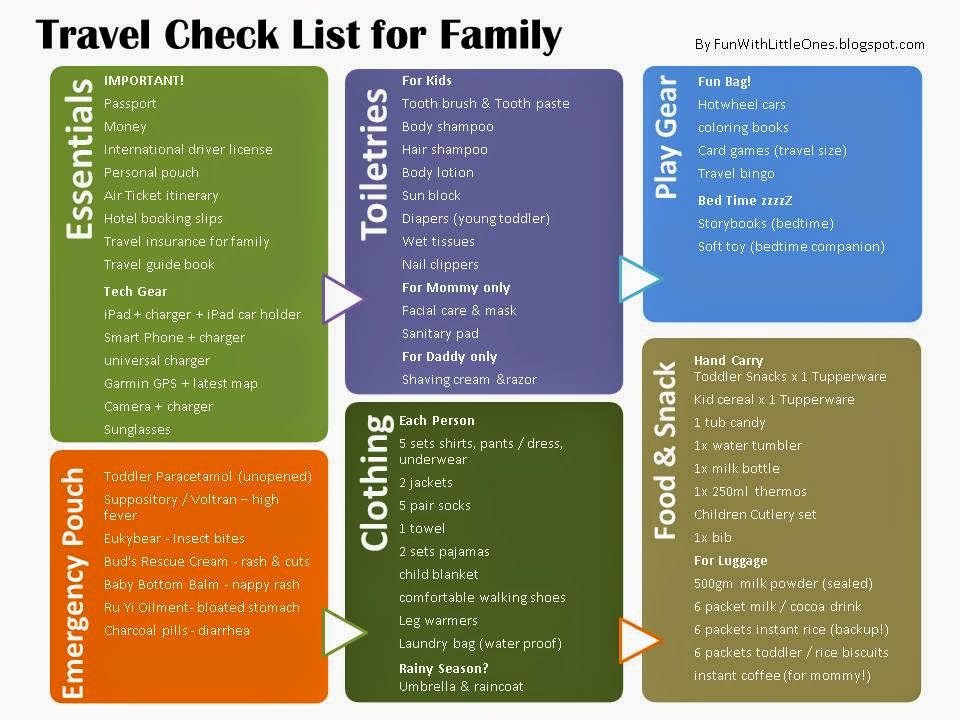 Fun With Little Ones {Updated}The Ultimate Check List for Family - Travel Checklist