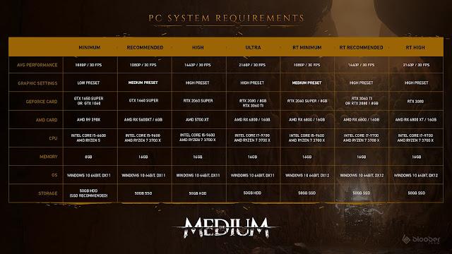 Medium PC System Requirements