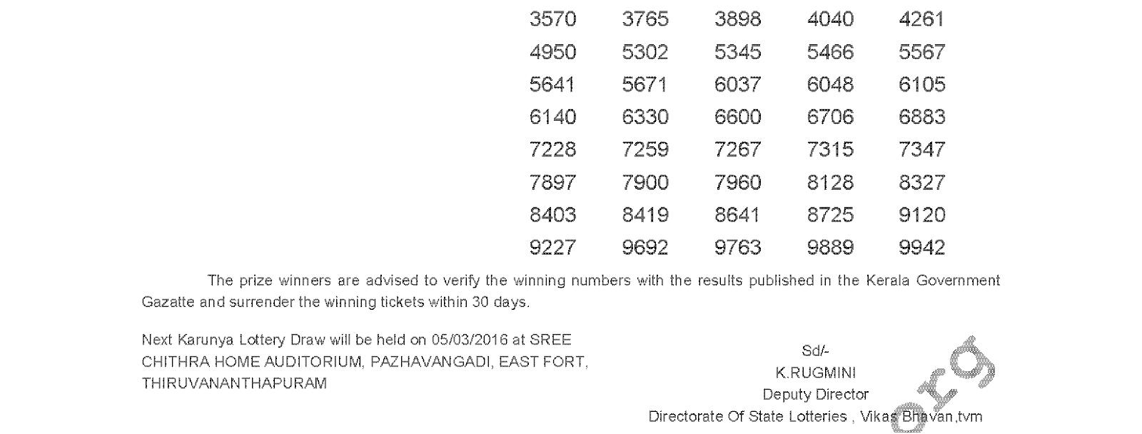 Karunya Lottery KR 230 Result 27-02-2016
