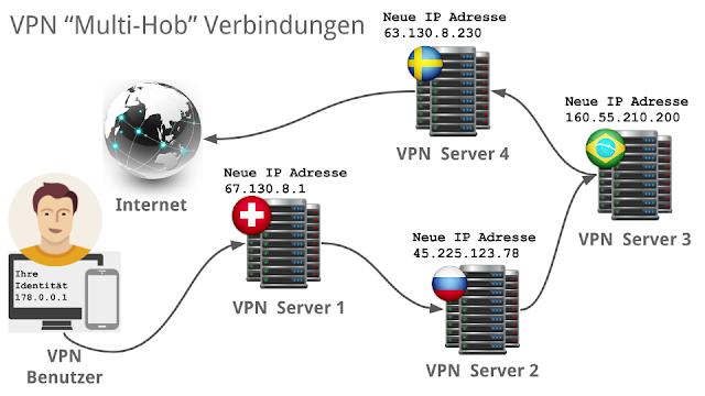 Multi-Hop VPN Verbindungen mit ZorroVPN Darstellung