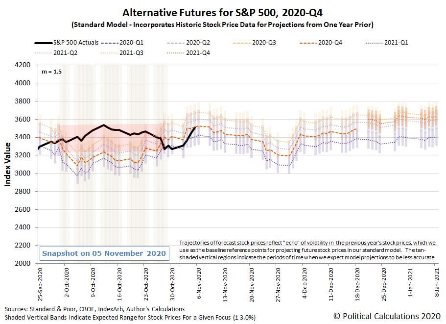 Alternative Futures - S&P 500 - 2020Q4 - Standard Model (m=+1.5 from 22 September 2020) - Snapshot on 5 Nov 2020