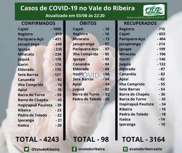 Vale do Ribeira soma 4243 casos positivos, 3164 recuperados e 98 mortes do Coronavírus - Covid-19