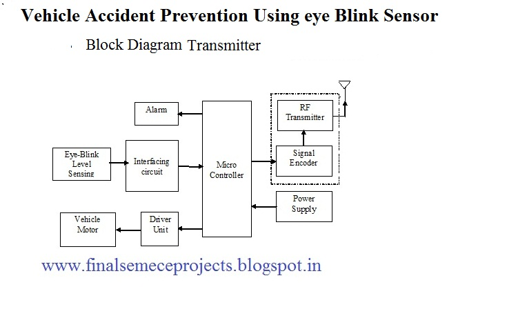 Final Year Projects: Vehicle Accident Prevention Using eye
