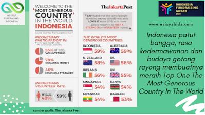 Indonesia Negara Paling Dermawan