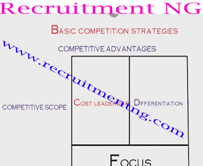 Identify Competitive Advantages (Business Plans and Feasibility Study)