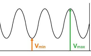 Vmax และ Vmin ของคลื่นนิ่งบนสายนำสัญญาณ