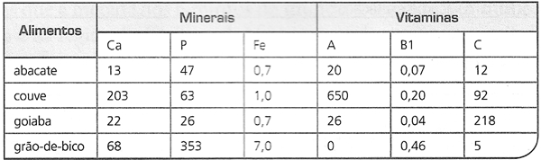 Esta tabela refere-se ao teor de minerais e vitaminas, expressos em mg por 100 g de parte comestível de alguns alimentos