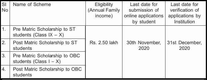 ST/OBC Scholarship Assam 2020
