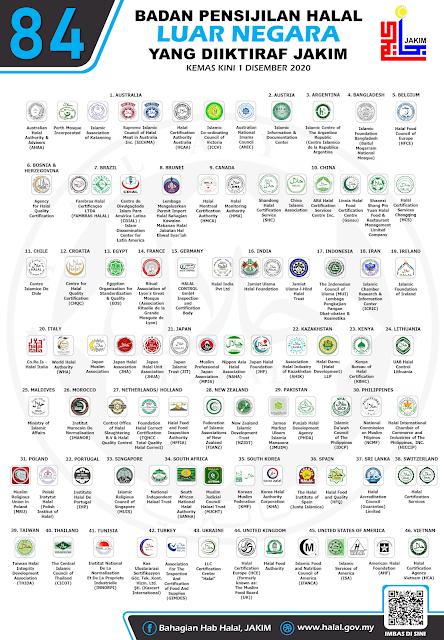 Senarai Penuh Logo Halal Luar Negara Yang Diiktiraf JAKIM