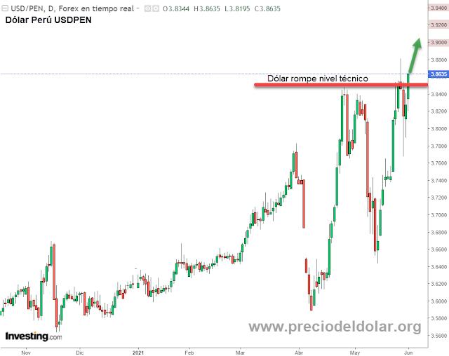 Dólar Perú