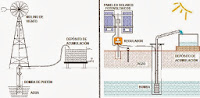 Sistemas de elevación de agua utilizando las energías renovables (solar o eólica)