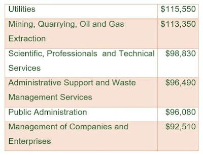 Engineer Salary