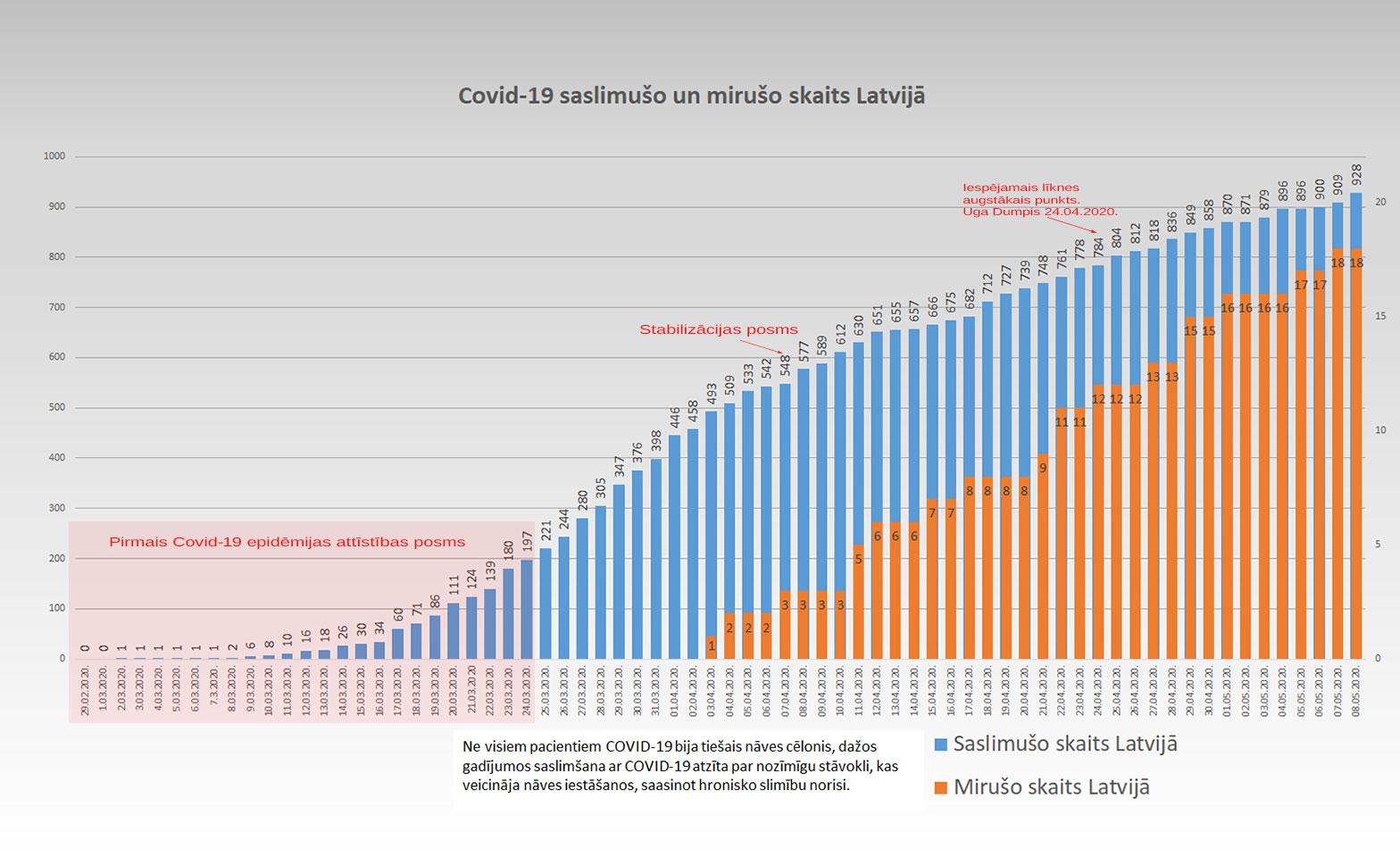 Grafiks ar Covid-19 saslimušo un mirušo skaitu valstī
