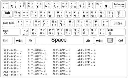 computer par hindi typing kaise sikhe