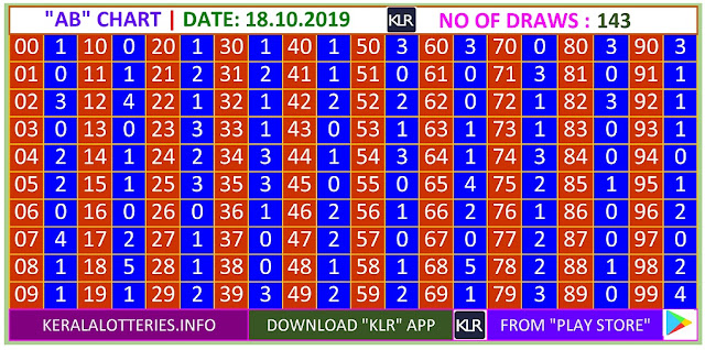 Kerala Lottery Winning Number Trending And Pending AB Chart on 18.10.2019