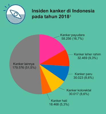 Insiden Kanker di Indonesia