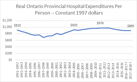 Declining real hospital expenditures 1991 through 2017