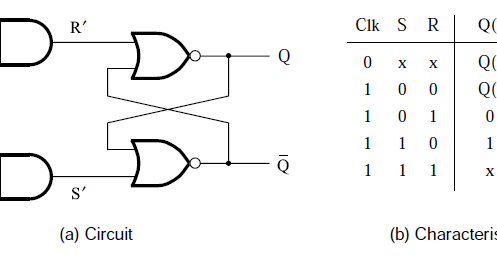 VHDL BLOG: Gated SR Latch Working and VHDL Code