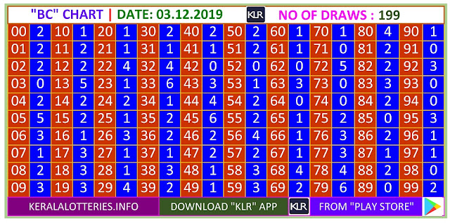 Kerala Lottery Winning Number Trending And Pending Bc  Chart on03.12.2019