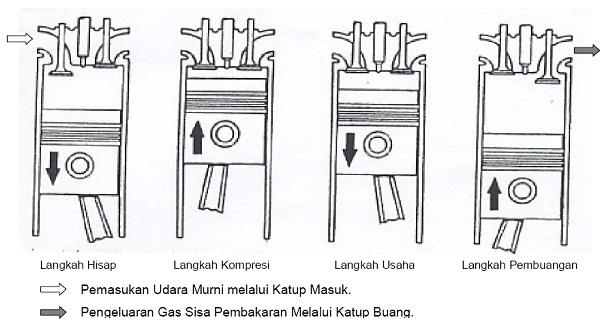 teknik dasar motor diesel  bab ii