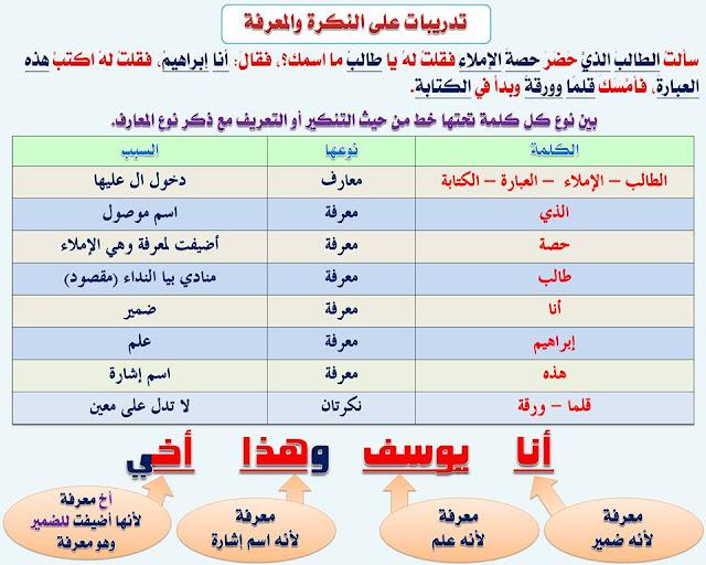 """انفراد.... كل قواعد اللغة العربية لطلاب """"ابتدائي - اعدادي - ثانوي"""" في صورة لوحات مبسطة مع الشرح والتدريبات 16"""