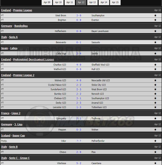 Hasil Pertandingan Sepakbola Tadi Malam, Senin Tanggal 12 - 13 April 2021