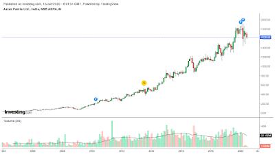 asian paints-chart