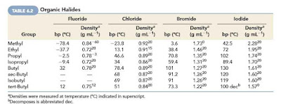Physical Properties of Alkyl Halides-Organic Halides