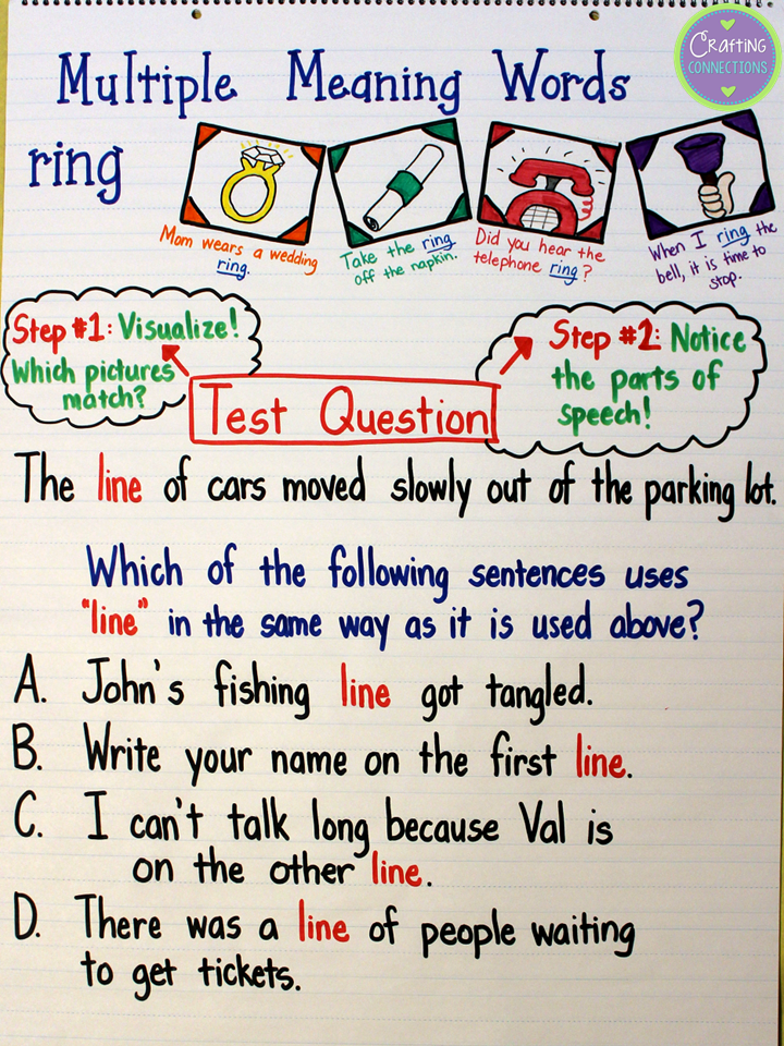Crafting Connections Multiple Meaning Words Anchor Chart