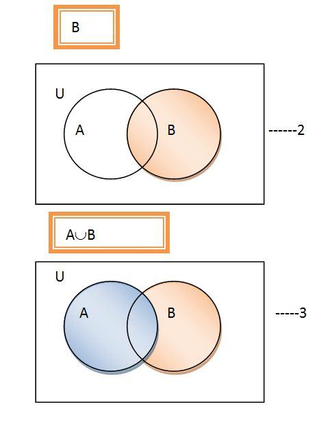 demorgan s law venn diagram