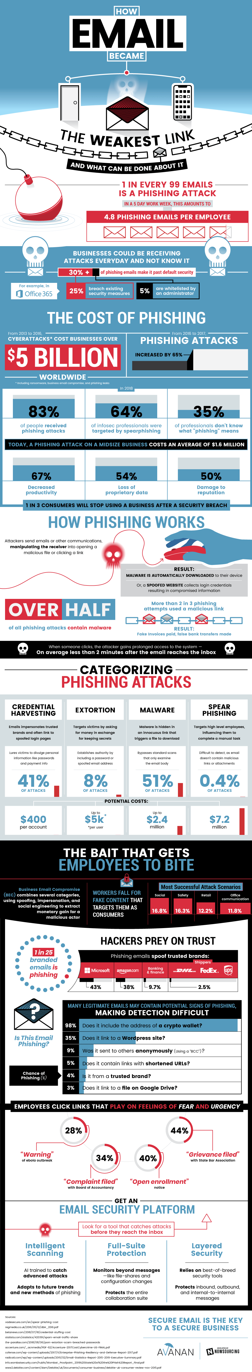 The Cost Of Phishing #infographic