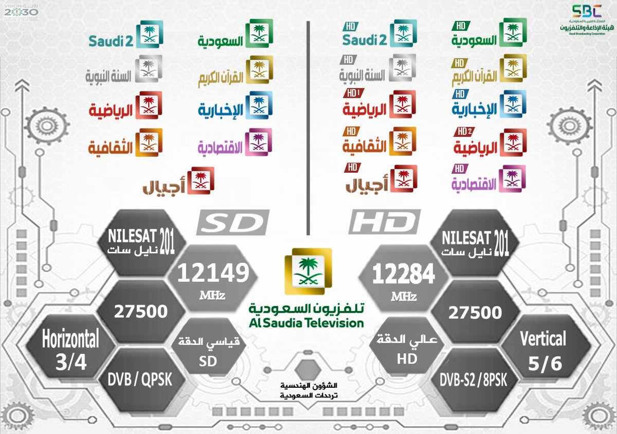 Movies Channels On Nilesat 2019