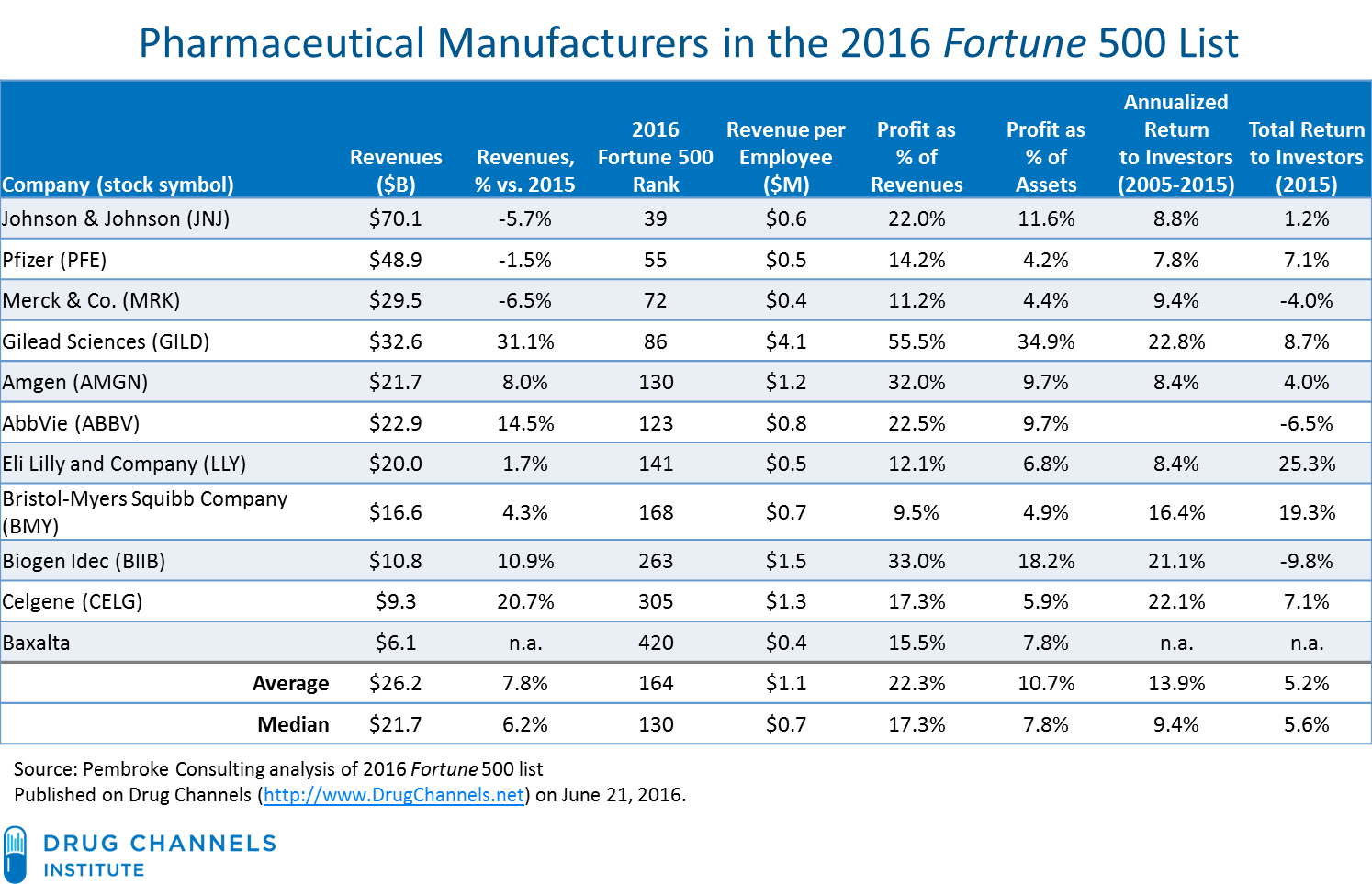 profitability of listed pharmaceutical companies in Profits in the 2015 fortune 500: manufacturers vs wholesalers, pbms, and pharmacies and pharmaceutical drug channels companies' profitability looks much.