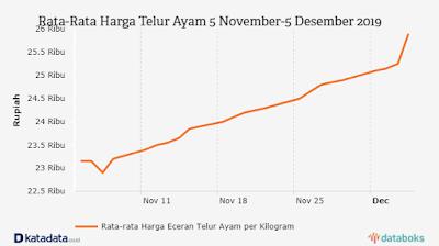 Grafik trend perkembangan harga telur