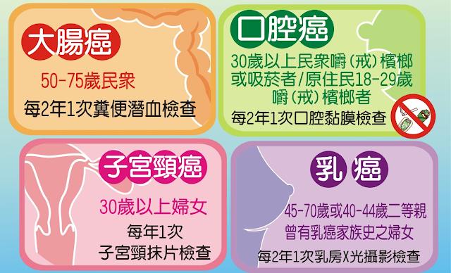 四癌篩檢-引用自國健署網站