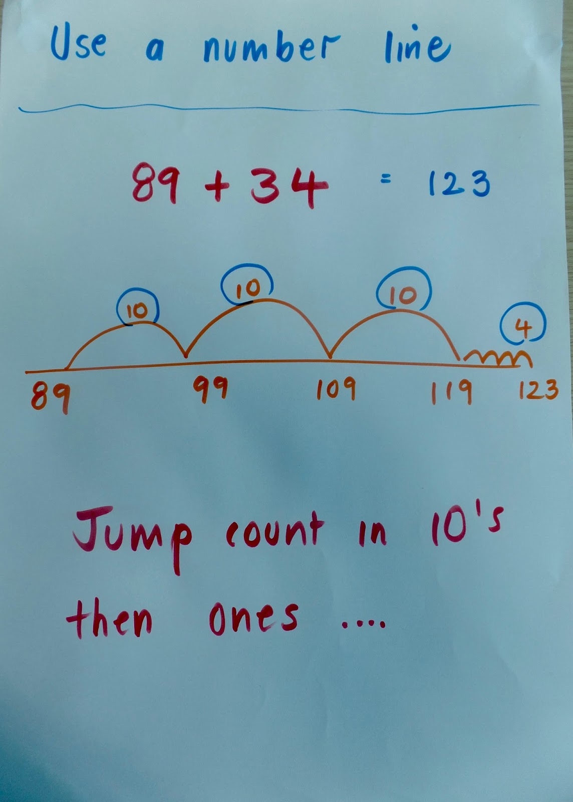Ms Alisons Blog: Adding using a number line / Jump counting
