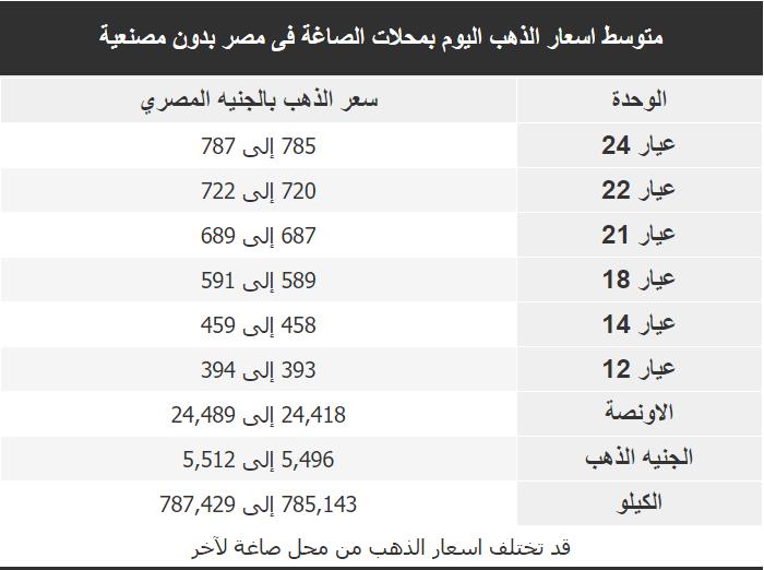 اسعار الذهب اليوم فى مصر Gold السبت 15 فبراير 2020