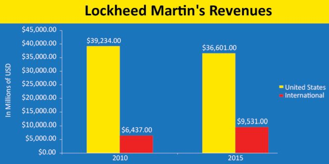 lockheed martin corp. essay Your own home tutorcom is looking to bring on additional online essay  writing tutors for rewarding  lockheed martin corporation 6,046  reviews.