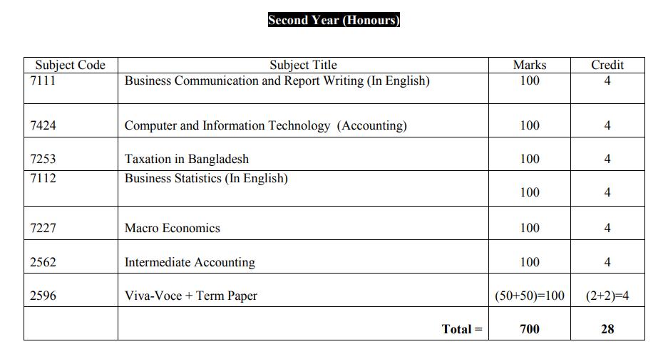Accounting 2nd year