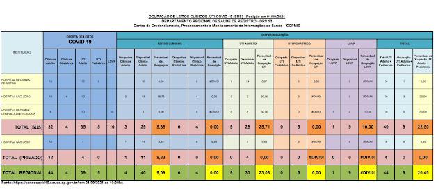 25,71 % da taxa de ocupação dos leitos de UTI do SUS (26 vagas)  e particular   dos Hospitais do Vale do Ribeira (01/09)