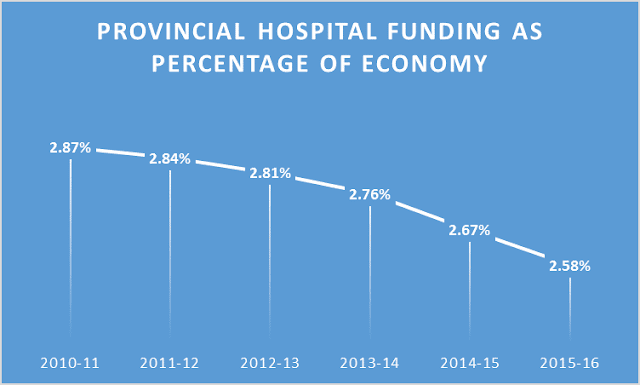 Ontario hospital funding declines as percentage of GDP