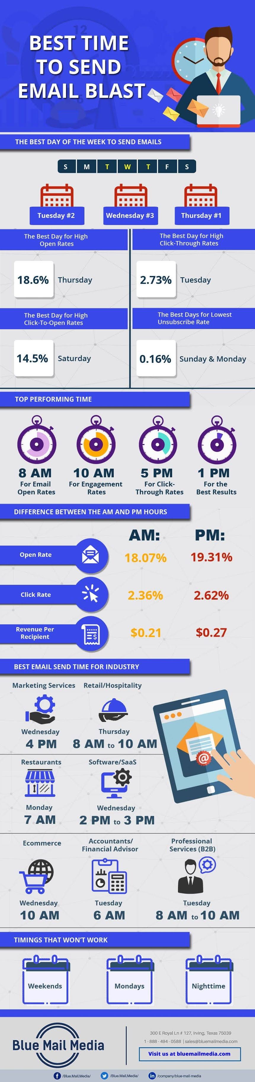 Best Time to Send an Email Blast #infographic