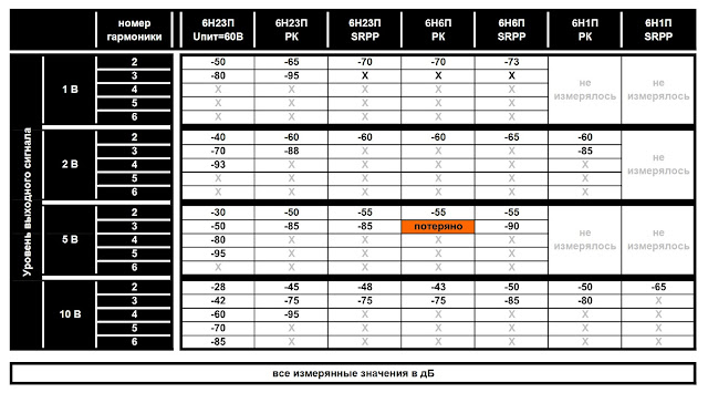 Сводная таблица спектров искажений для ламп 6Н6П 6Н23П 6Н1П