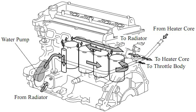 Sirkulasi air radiator oleh water pump
