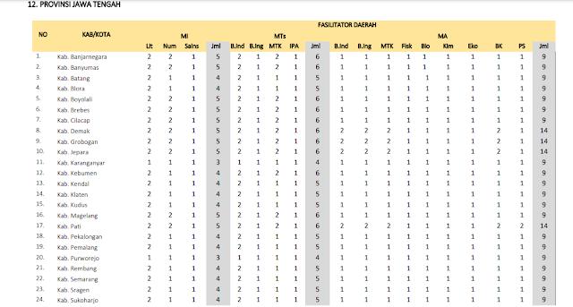Jumlah Kuota Program PKB Guru Madrasah setiap Kabupaten di Provinsi Jawa Tengah