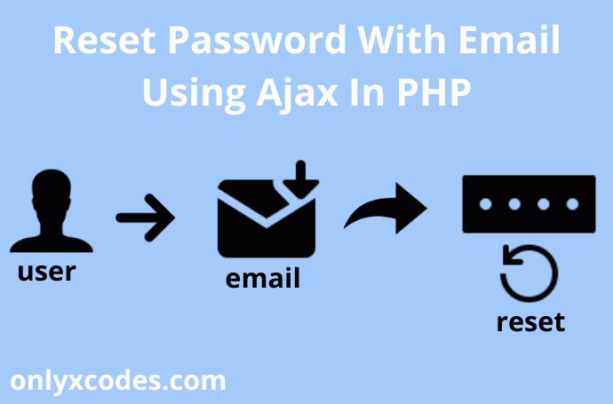Reset Password With Email Using Ajax In PHP | Onlyxcodes