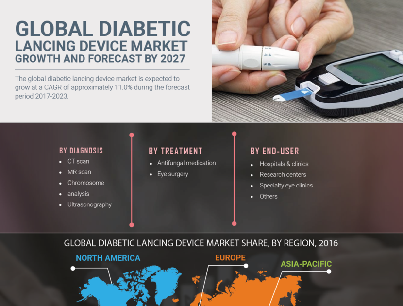 Diabetes Devices Market   Size Worth USD 4 billion at a 9% CAGR between 2019- 2027