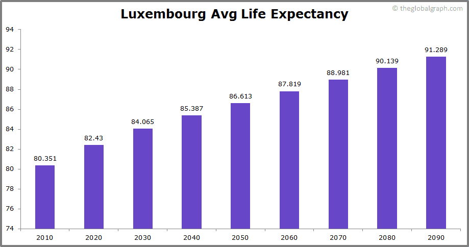 Luxembourg  Avg Life Expectancy