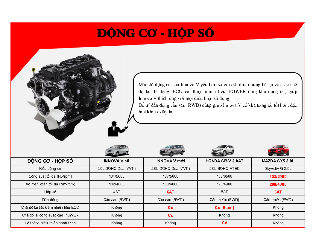 %2528Infographic%2529%2BInnova%2BV%2B2016%2B %2BVN Page4 - [Infographic] So sánh Toyota Innova 2.0V với Mazda CX-5 2.0 và Honda CR-V 2.0AT
