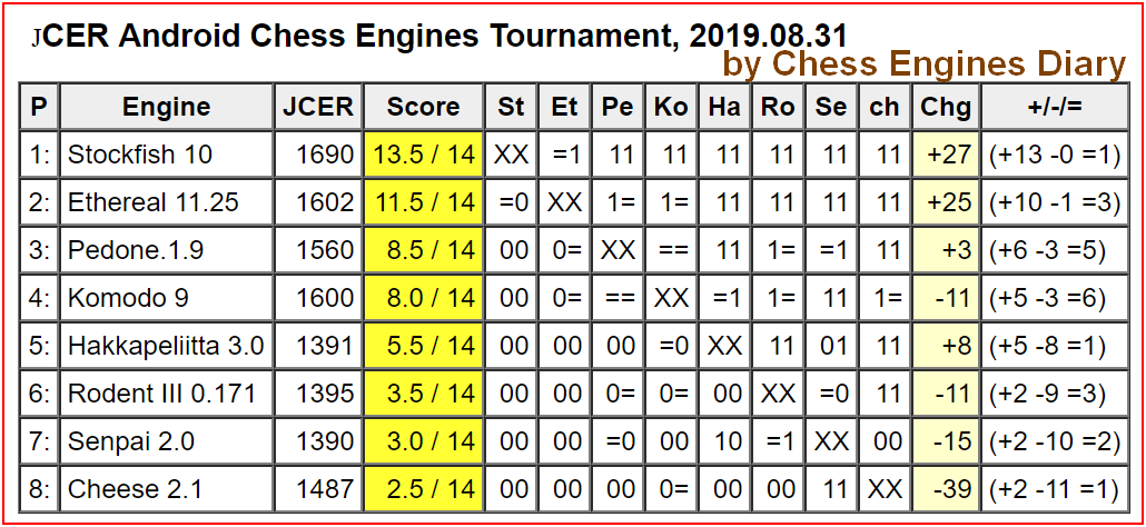 JCER chess engines for Android 31Sierpien2019Android.html